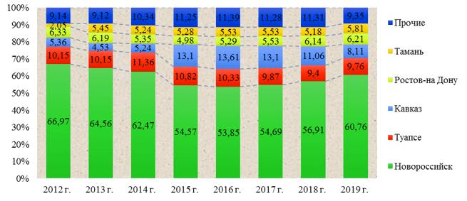Изменение структуры грузооборота портов Азово-Черноморского бассейна за 2012-2019 гг.