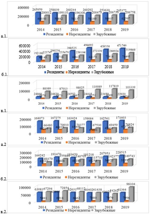Динамика подачи заявок на регистрацию объектов промышленной интеллектуальной собственности в Японии (а.1 – б.1) и Южной Кореи (а.2 – в.2)