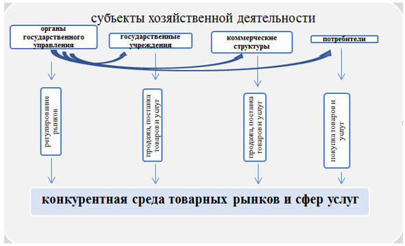 Публичное управление развитием конкурентной среды товаров и услуг