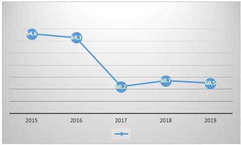 Уровень занятости населения Красноярского края в трудоспособном возрасте, %