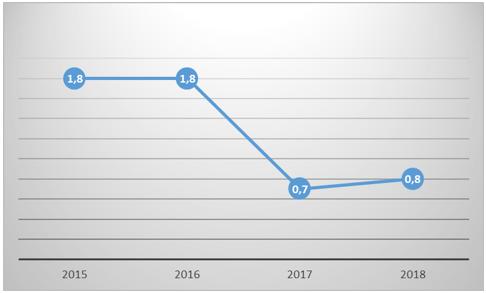 Доля расходов консолидированного бюджета Красноярского края на здравоохранение, % к ВРП