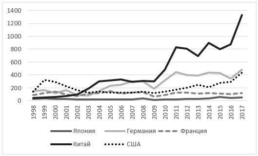 Импорт промышленных роботов: Франция, Китай и США, млн долл.