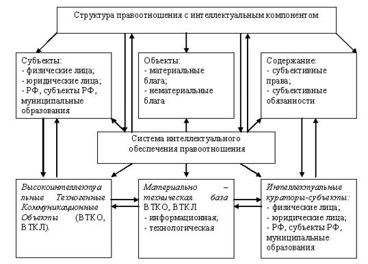 Структура правоотношения с интеллектуальным компонентом