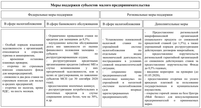 Меры поддержки субъектов МП в Амурской области, принятые в условиях пандемии коронавирусной инфекции, 2020 г.