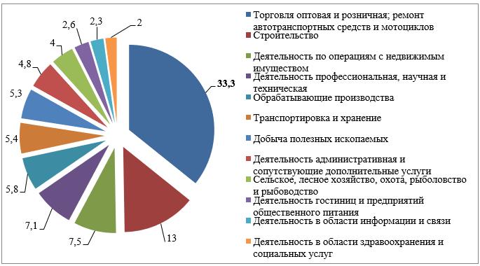 Структура малых предприятий Амурской области по видам экономической деятельности в 2019 г., %