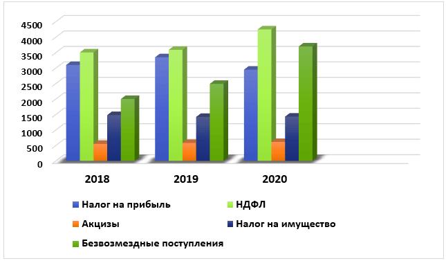 Доходы консолидированных бюджетов субъектов РФ за период 2018–2020 гг., млрд руб.
