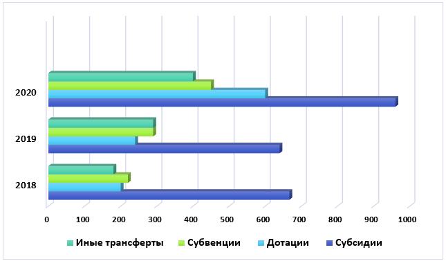 Виды межбюджетных трансфертов, предоставленных из федерального бюджета за период 2018–2020 гг.