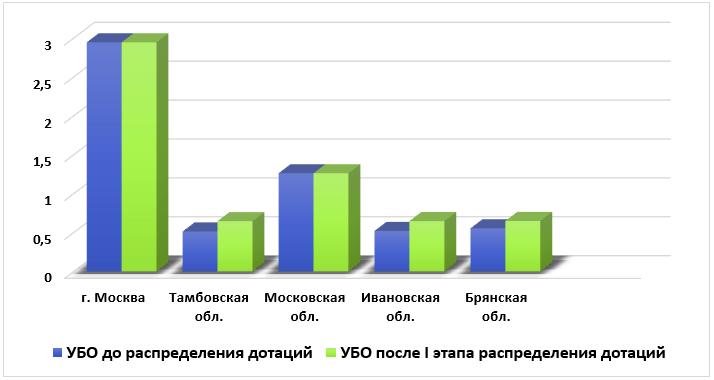 Распределение дотаций на выравнивание бюджетной обеспеченности ряда субъектов РФ на 2021 год и уровень бюджетной обеспеченности (УБО)