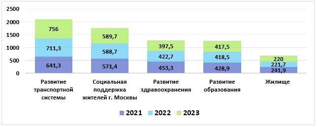 Государственные программы города Москвы и их финансирование в 2021–2023 годах