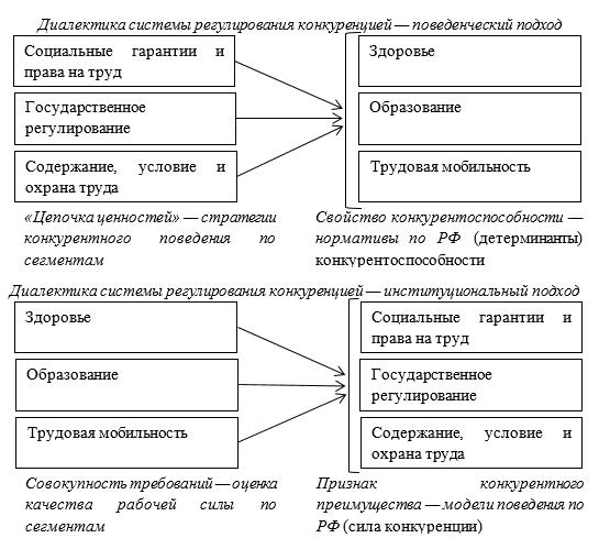 Диалектика системы регулирования несовершенной конкуренции в социально-трудовых отношениях