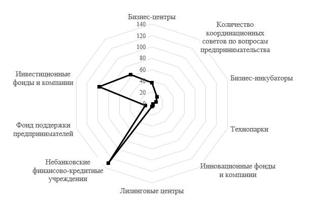 Основные составлявшие базы перспективного развития адаптационного потенциала инфраструктурного обеспечения предпринимательства в Крыму