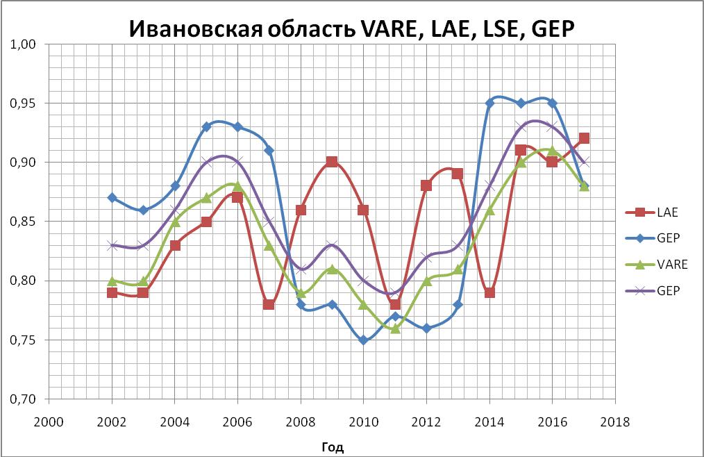 График уровней чувствительностей Ивановской области за период 2002-18 г.г