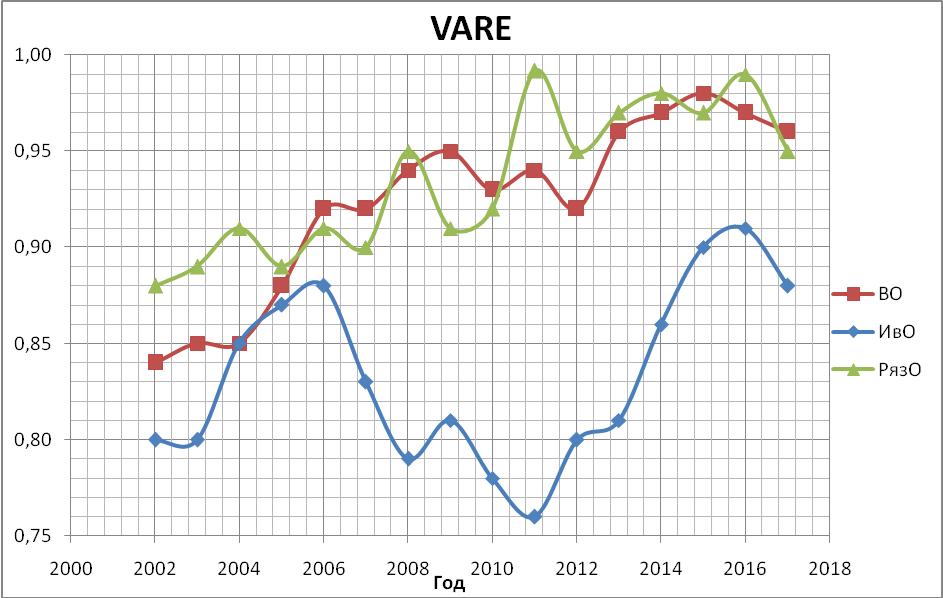 График уровней чувствительностей социально-экономических систем Владимирской, Ивановской, Рязанской областей за период 2002-18 гг.