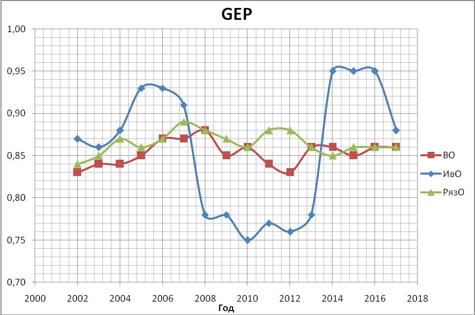 График уровней чувствительностей экономической жизнедеятельности населения Владимирской, Ивановской, Рязанской областей за период 2002-18 г.г.