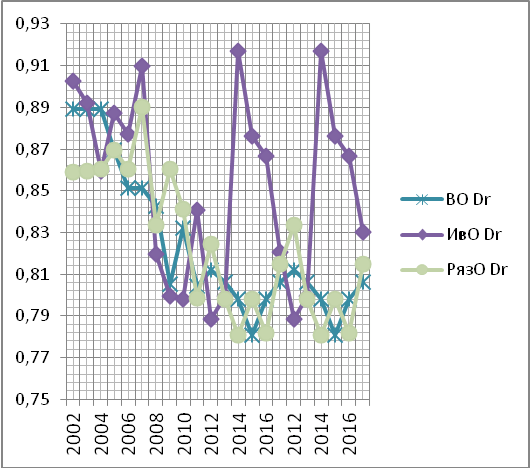 График уровней скорости изменения чувствительностей социально-экономических систем Владимирской, Ивановской, Рязанской областей за период 2002-18 г.г.