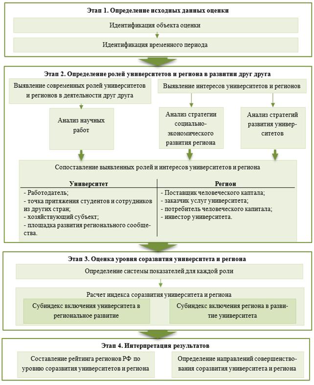Алгоритм оценки уровня соразвития университетов и региона как экосистемы