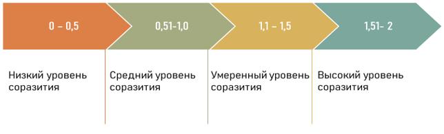 Шкала методики оценки уровня соразвития университета и региона как экосистемы