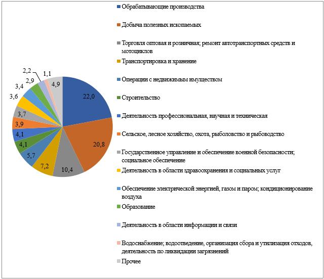 Структура ВРП Самарской области в 2019 году