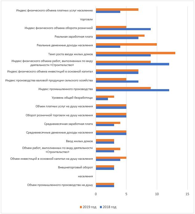 Динамика рейтинговых оценок Самарской области среди регионов Приволжского федерального округа по основным социально-экономическим показателям