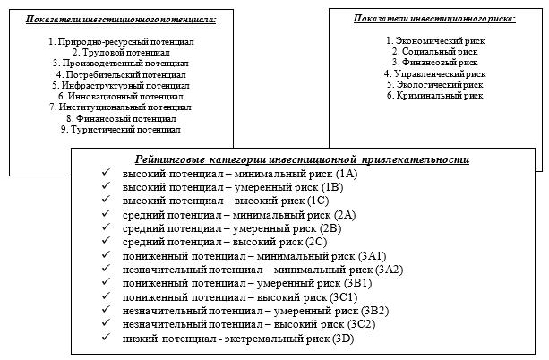 Показатели инвестиционного потенциала, инвестиционного риска и рейтинговые категории инвестиционной привлекательности Составлено автором на основе методики рейтинга инвестиционной привлекательности субъектов России RAEX