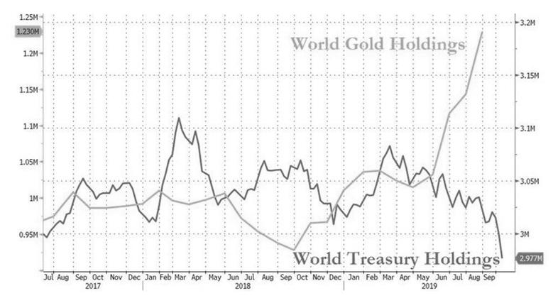Мировые золотые накопления центробанков (World Gold Holdings) и американской накопительной системой (Word Treasure Holding) за 2017- 2019 гг.