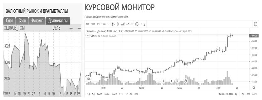 Котировки цен на золото по данным ПАО «Московская биржа» по состоянию на 24.12.2019г. и курсовому монитору