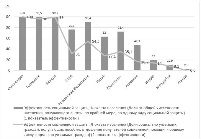 Оценка эффективности социальной защиты в странах мира по данным МОТ