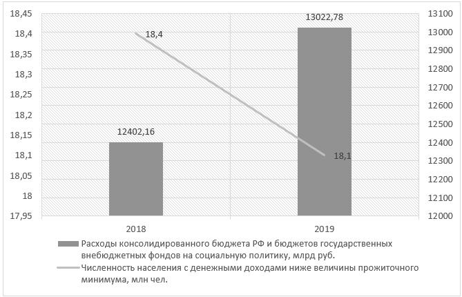Сопоставление бюджетных расходов на социальную политику и численности населения с доходами ниже величины прожиточного минимума за 2018-2019 гг.