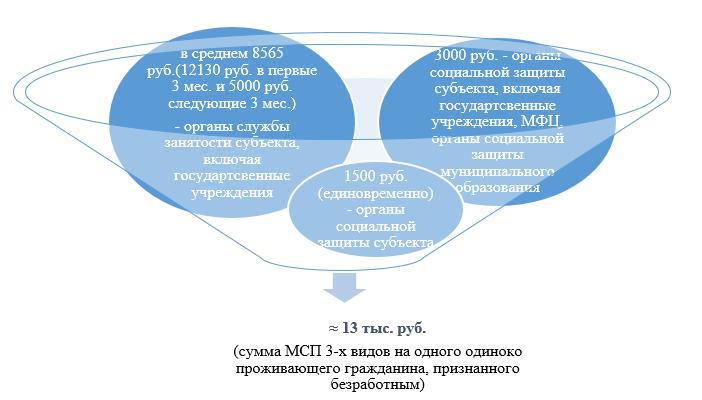 Структура (состав) суммы социальной поддержки на одного одиноко проживающего гражданина, признанного безработным