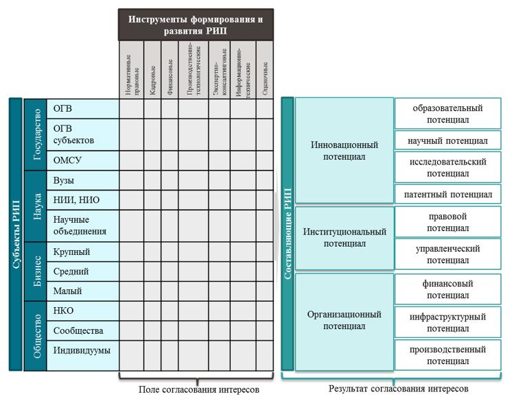 Схематичное представление модели региональных инновационных подсистем (РИП)