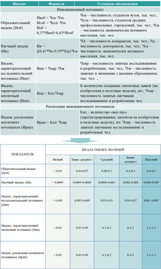 Методика оценки, лежащая в основе предлагаемой модели региональных инновационных подсистем (РИП)