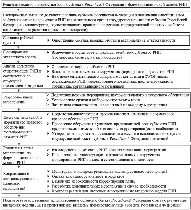 Ключевые этапы механизма реализации модели региональных инновационных подсистем (РИП)