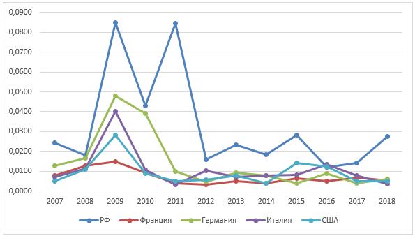 Коэффициент структурных изменений К.Гатева по валовой добавленной стоимости стран РФ, Франции, Германии, Италии и США