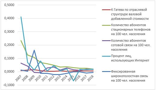 Динамика коэффициентов структурных сдвигов и темпов прироста показателей использования ИКТ во Франции в 2007 – 2018 гг.