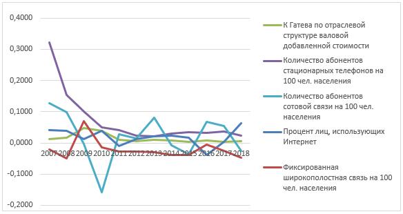 Динамика коэффициентов структурных сдвигов и темпов прироста показателей использования ИКТ в Германии в 2007 – 2018 гг.
