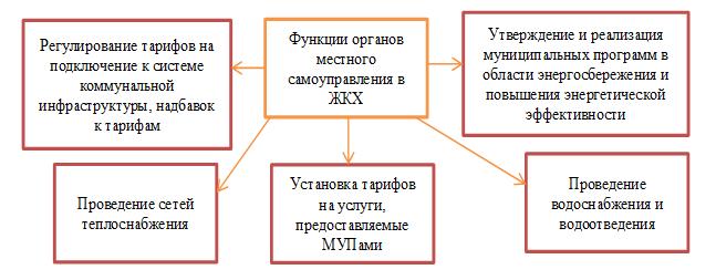 Функции местных органов самоуправления в сфере ЖКХ