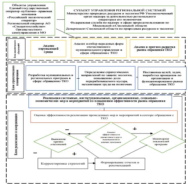 Предлагаемая схема управления сферы обращения с ТКО на региональном уровне