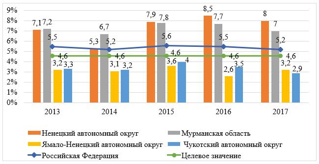 Уровень безработицы по методологии МОТ, %