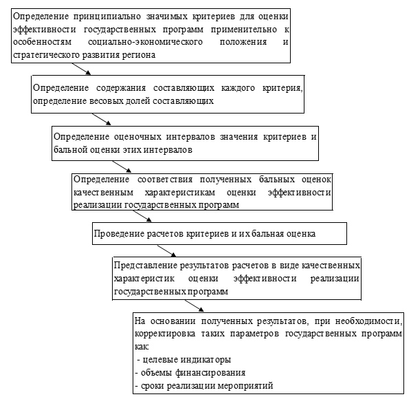 Этапы мониторинга реализации государственных программ