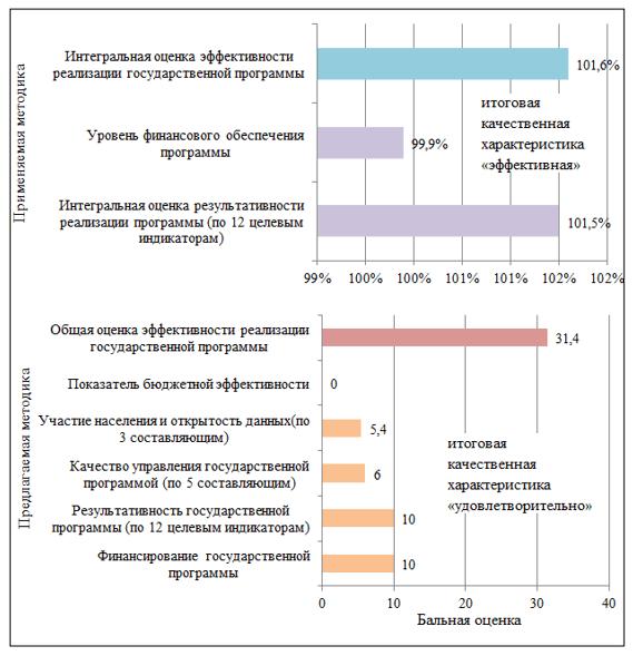 Сравнение результатов оценки эффективности реализации государственной программы «Повышение качества и доступности предоставления государственных и муниципальных услуг в Новосибирской области» по действующей и предлагаемой методикам