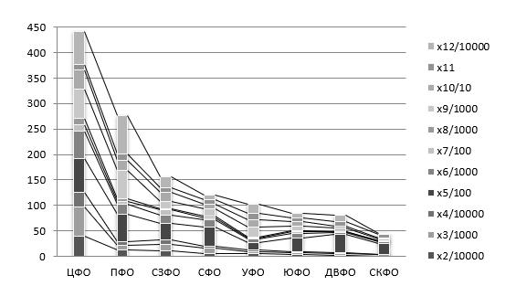 Образовательный и инновационный профиль макрорегионов (федеральных округов) (средние показатели за 2000-2019 гг.)
