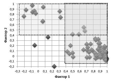 Распределение регионов (кластеры) по значениям факторных нарузок в пространстве факторов 1 и 2