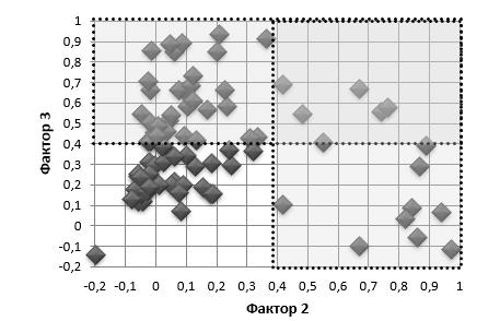 Распределение регионов (кластеры) по значениям факторных нарузок в пространстве факторов 2 и 3