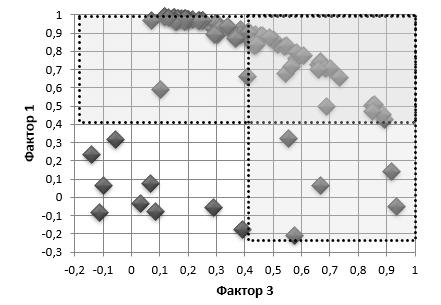 Распределение регионов (кластеры) по значениям факторных нарузок в пространстве факторов 1-3