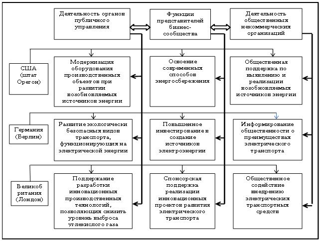 Зарубежные практики трехсекторного взаимодействия в системе обеспечения социальной эффективности и результативности посредством зеленого менеджмента