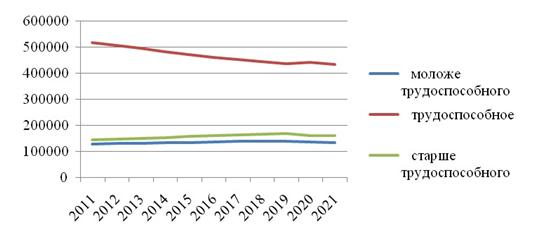 Динамика численности населения Мурманской области по возрастным группам за период 2011-2021 гг. Источник: составлено автором по данным статистики