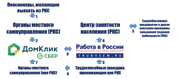 Схема встречного переселения трудоспособного и нетрудоспособного населения России