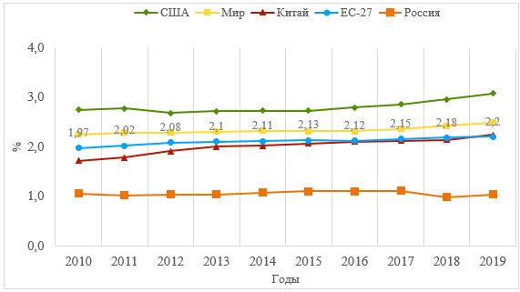 Динамика интенсивности расходов на НИОКР, % от ВВП