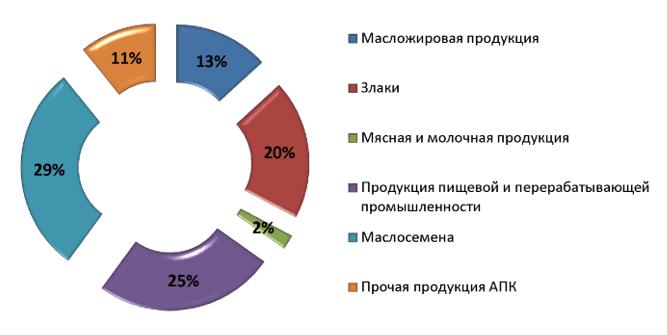 Структура экспорта продукции АПК из Алтайского края в 2019 г., %