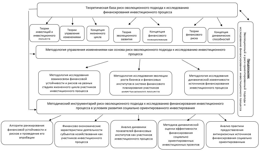 Теоретико-методологические основы риск-эволюционного подхода к исследованию финансирования инвестиционного процесса